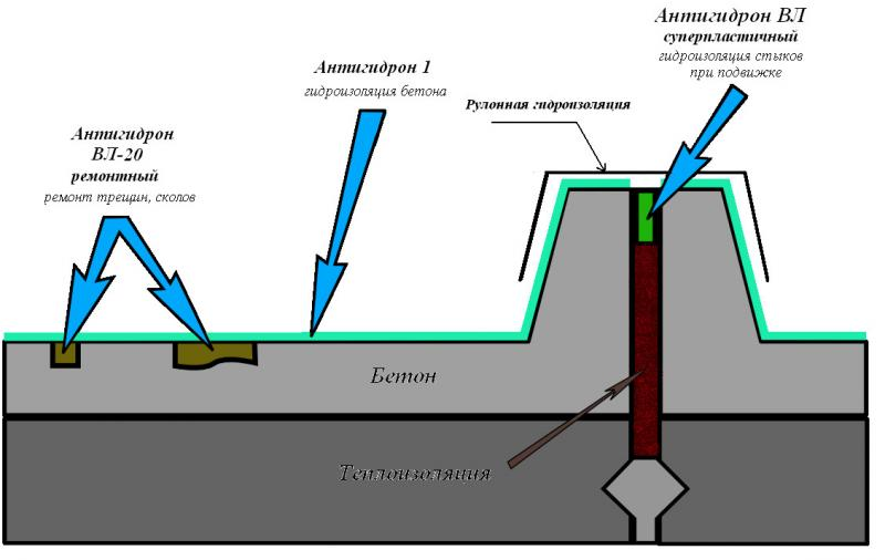 Типовая схема ремонта и гидроизоляции плоской железобетонной крыши