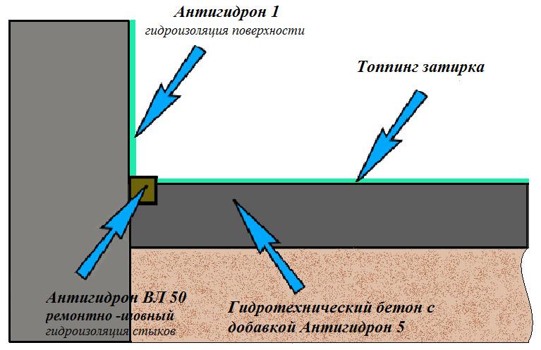 Схема гидроизоляции топпинговых полов в подземных частях зданий и сооружений (паркови,торговый центры и т.д.)