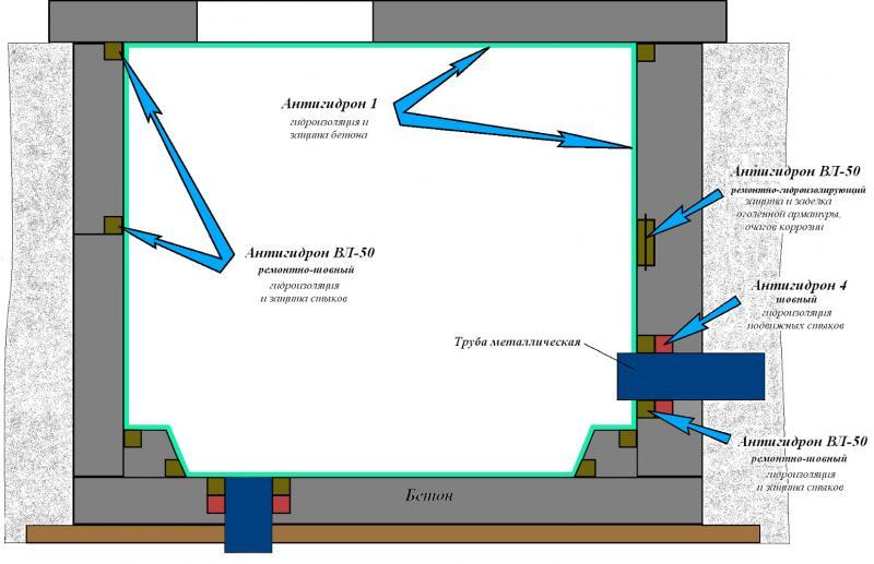 Типовая схема гидроизоляции и ремонта железобетонного пожарного резервуара