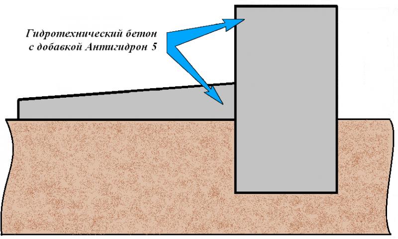 Схема устройства ленточного фундамента и отмостки во влажных грунтах
